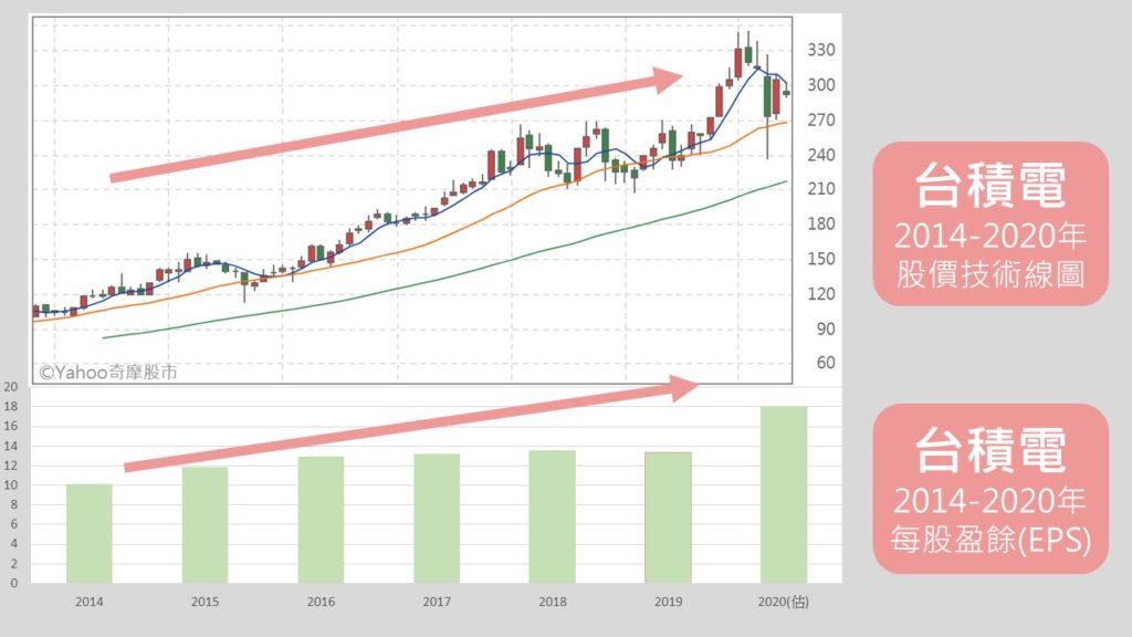台積電股價&每股盈餘 ( 成正比示意圖 )
