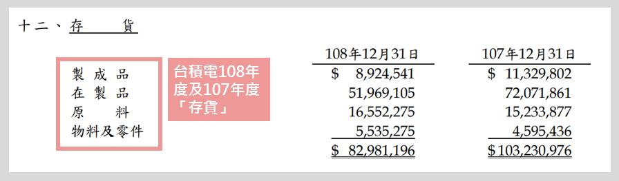 台積電108年財報-財務報表附註
