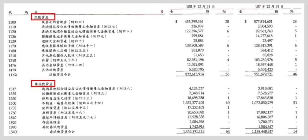 台積電108年度財報