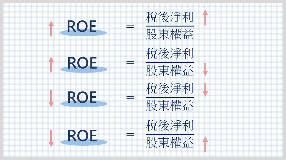 ROE變動圖