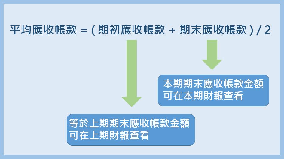 平均應收帳款=(期初應收帳款+期末應收帳款)/2