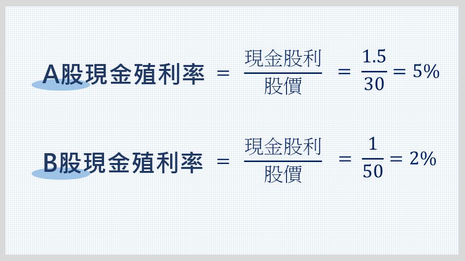 A、B股現金殖利率比較圖