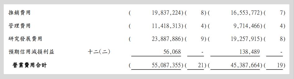 台達電108年及107年財報-綜合損益表