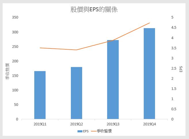 台積電 ( 2330 ) 2019 年股價與 EPS 的關係圖